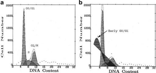 Representative flow cytometry histograms of propidium iodide fluorescence distributions (MultiCycle transformation) in HepG2 cells overexpressing CYP2E1 (a) and in the same cells treated for 24 h with arachidonic acid (b). The cells were quantified by their relative distribution in the damaged-subdiploid GO/G1 zone of the DNA fluorescence histograms (early G0/G1 cells), diploid (G0/G1 zone)—pre-DNA synthesis/resting, S-phase—DNA synthesis, and G2/M—post-DNA-synthesis/mitosis phases. Each histogram was derived from analysis of 5,000 cells and six samples were analyzed in each group. Quantification of cytotoxicity (early G0/G1 cells) and proliferation (S + G2/M cells) is shown in Table 1