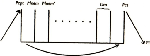 Freud's second model of the mental apparatus. Pcpt (previously φ) = Perceptual system; Mnem (previously ψ) = Mnemic systems; Ucs = Unconscious system; Pcs = Preconscious system; M = Motor system [also known as Consciousness system, abbreviated Cs (previously ω)]. Reproduced from [5] with permission.