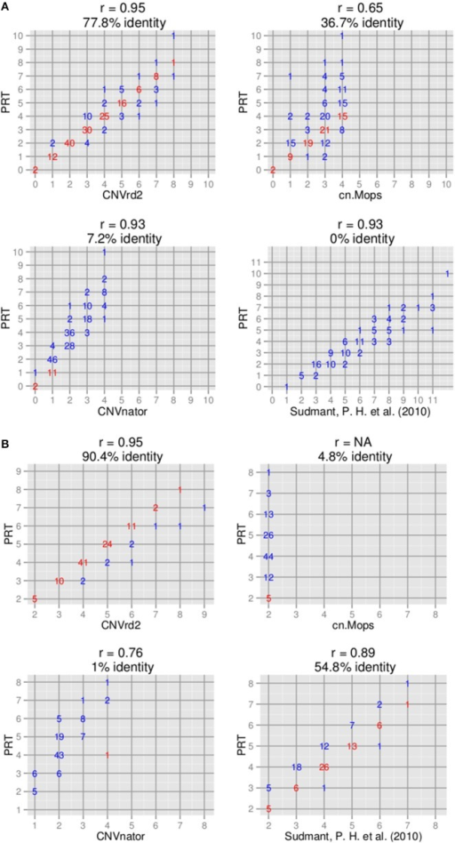 Comparison of copy number assignments of high-throughput sequencing-based with PRT-based methods. (A)CCL3L1 on 180 samples [only 111 samples measured by Sudmant et al. (2010) overlapped]. (B)DEFB103A on 104 samples.