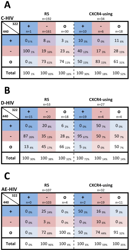 Correlation between charged amino acids at Env positions 322/440 and coreceptor usage for phenotypically characterized C-HIV, D-HIV and AE-HIV strains.Values represent the percentage of R5 or CXCR4-using Envs within C-HIV (A), D-HIV (B) and AE-HIV (C) subtypes that have the indicated type of amino acid (+, positively charged; −, negatively charged; o, neutral) at position 440 out of all Envs with the indicated type of amino acid at position 322. Subscript values represent the percentage of R5 or CXCR4-using Envs within each subtype that have the indicated combination of amino acid types at positions 322/440. Amino acids are colored according to charge, as described in the legend for Figure 1.