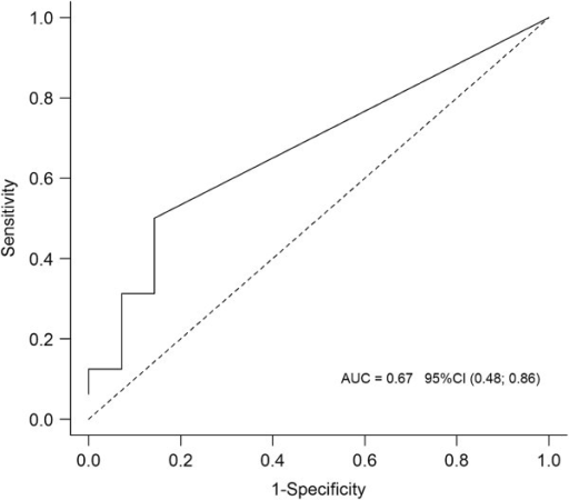 Receiver Operating Characteristic curve for soluble triggering receptor expressed on myeloid cells (sTREM)-1 levels in exhaled ventilator condensate on the day of ventilator-associated pneumonia diagnosis.