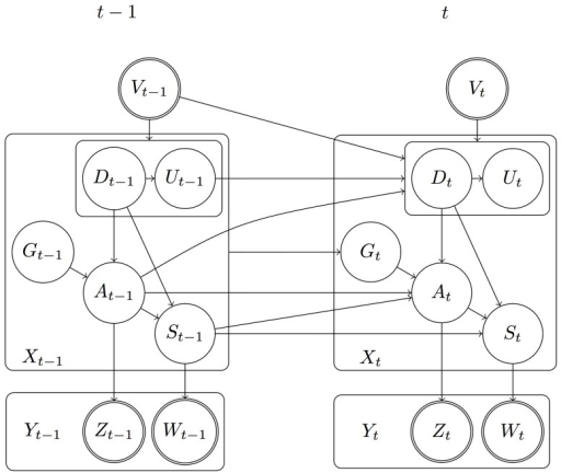 CSSM DBN structure.Boxes represent tuples of random variables. An arc starting/ending at a box ( =  a tuple) represents a set of arcs connected to the tuple's components. Nodes with double outline signify observed random variables.