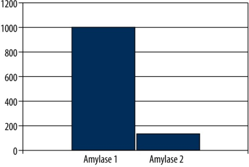 Graphical comparison of amylase values obtained from AP patients at both early phase (Amylase 1) and recovery (Amylase 2) period of the disease.