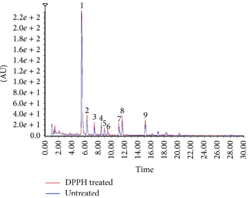 Chromatograms of the ethyl acetate fraction of Selaginella doederleinii before and after reaction with DPPH radicals.