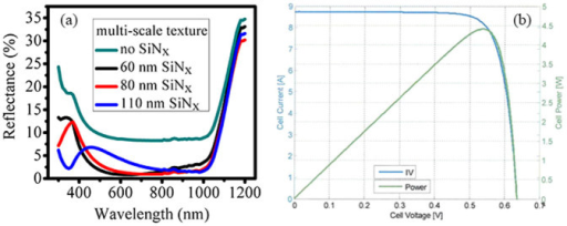 (a) Experimental reflectance of both the unburied and SiNx-film-buried multi-scale textures, in which the thickness of the SiNx film varies from 60 to 110 nm. (b) Current-voltage characteristic of the 18.47%-efficient multi-scale textured silicon solar cell, which is independently measured by the TÜV Rheinland Co., Ltd., official Test Report No. 15067482.001.