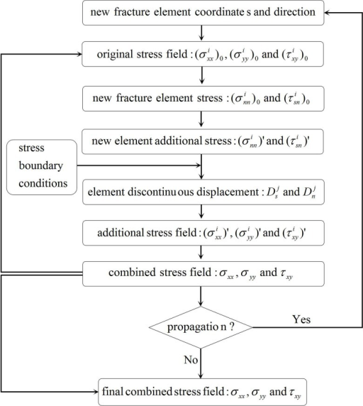 Flow Chart Of The Solution To The Combined Stress Field Open I