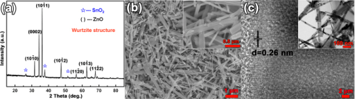 (a) XRD spectrum of the ZnO nanowire array/FTO photoanode. (b) Top view SEM image of the photoanode (the upper right inset gives its enlarged image). (c) HRTEM image of the ZnO nanowire taken from FTO based photoanode (Low-resolution TEM image was shown in the inset).