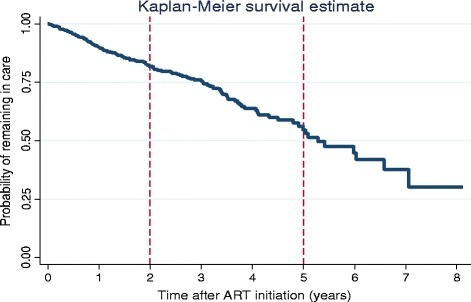 Kaplan Meier graph showing the probability of remaining in care with time, Tshepang Pharmacovigilance cohort, 2004–2012