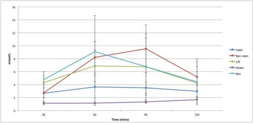 Serum lactate levels for the five treatment groups over time.Vaso group refers to rats treated with vasopressin. Lipo vaso group refers to rats treated with liposomal vasopressin. LR group refers to rats treated with lactated ringer solution without any drug. Sham group refers to rats not undergoing any treatment. Lipo group refers to rats treated with liposome only.