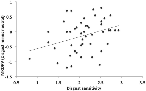 Bi-directional relationship between disgust sensitivity and modulation of dishonesty. The difference in the mean reported dice roll values between blocks was significantly positively correlated with disgust sensitivity, indicating replication of the bi-directional function of individual sensitivity determining the sign and size of moral modulation due to disgust stimuli.