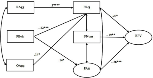 Prosocial behavior compensates for the effects of relational and overt aggression on relational victimization mediated by peer relationships among adolescent boys (Model 2). The latent variables were depicted by ellipses, and the observable variables were depicted by rectangles. Standardized coefficients were provided. Pathways that were nonsignificant were not shown for clarity. RAgg, relational aggression, PBeh, prosocial behavior, OAgg, overt aggression, PRej, peer rejection, FNum, friend number, PAtt, peer attachment, RPV, relational victimization. ∗p ≤ 0.05, ∗∗p ≤ 0.01, ∗∗∗p ≤ 0.001.