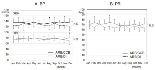 Time courses of blood pressure (BP) (A) and pulse rate (PR) (B) in each month for 12 months in the ARB/CCB and ARB/DI groups. *P < 0.05 vs. ARB/DI group. NS: not significant.