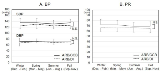 Time courses of systolic and diastolic blood pressure (SBP and DBP) (A) and pulse rate (PR) (B) in each season for 12 months. *P < 0.05 vs. ARB/DI group. NS: not significant.