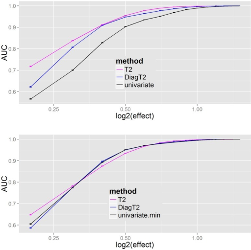 "Results of univariate and multivariate methods in feature detection are compared on the feature level (upper). At the compound spectra level (lower) the results of different grouping analysis approaches are shown. For each simulation step, several added effects of 0.2, 0.3, …, 1.4, 1.5 on the ""mutant"" class, the mean and SE of the evaluated AUCs (results from 100 repetitions) are plotted."