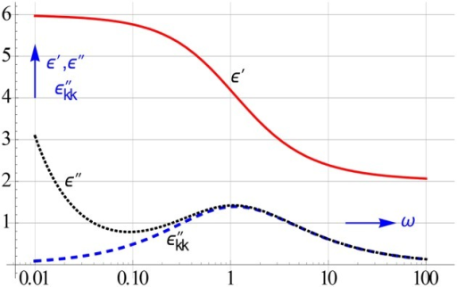 Simulated observed ε″-spectrum and that of ε″ calculated by converting ε′-data into conduction free ε″-ones. Only the latter shows us the authentic loss peak we look for. The ε′-spectrum remains unaffected by conduction. We assumed that the electrode polarization, which may also turn up at low frequencies, can be neglected, cf. Figure 3.