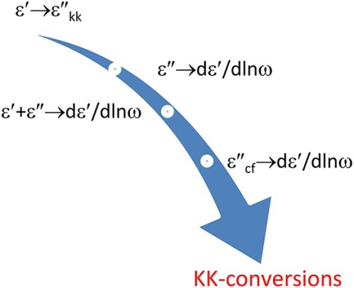 Illustration of the different conversions covered. The resulting ε″kk and dε′∕dlnω will improve the l.f. spectral resolution, both with respect to ohmic conduction and to EP.