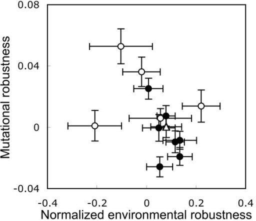 Relationship between environmental and mutational robustness. Because different environmental stresses had different mean effects on growth rate we normalized the effect of each stress to have a mean of zero. Therefore values on this axis above zero do not indicate that the effect of stress was positive. Average of median values plotted. Error bars indicate standard errors. Reference strain, hollow triangle; random disruption strains, solid circles; targeted hub disruption strains, hollow circles.