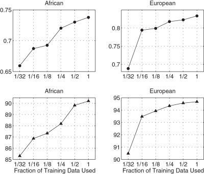 Sensitivity to training data set size for the European and African data sets.Top row shows the geometric mean probabilities; the bottom row shows the percentage of correct MAP predictions.