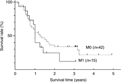 Survival curves of 42 patients with M0 disease and 15 patients with M1 LYM disease.