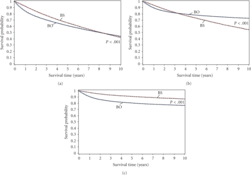 Kaplan-Meier curves comparing (a) overall, (b) cancer-specific and (c) bladder cancer-specific survival of bladder cancer only and BS patients with data censored at a 10-year endpoint.