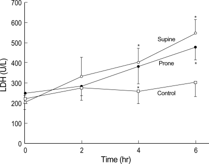 Comparisons of lactate dehydrogenase among the groups. Serum levels of LDH elevated progressively during the VILI (supine and prone position) when compared with control groups. Data represent the mean±SD. *p<0.05 versus baseline values.