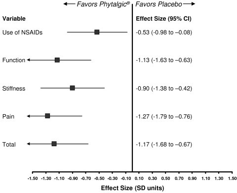 Forest plot of outcomes showing effect sizes comparing Phytalgic® with placebo in osteoarthritis patients, presented as standardized mean differences. CI, confidence interval; NSAID, nonsteroidal anti-inflammatory drug; SD, standard deviation.