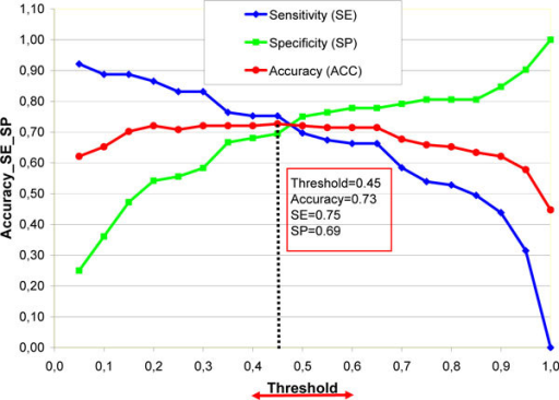 Accuracy (ACC), sensitivity (SE) and specificity (SP) of test set (161 compounds) vs. threshold for CP ANN model A.