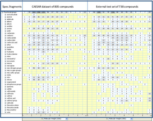 Representation of CAESAR (left side) and external test set (right panel) in terms of number of chemicals showing specific fragments, as calculated by Leadscope software.