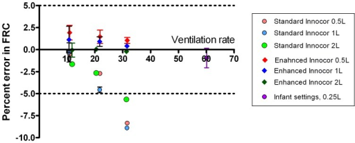 "Accuracy of Innocor gas analyser at calculating lung volumes at different ventilation rates and volumes.Effect of increasing lung model ventilation rate on accuracy of FRC calculation from multiple breath washout for different FRC's. Effect of analyser performance is shown by comparing the speeded system (T90 88 ms) to that of the standard system (T90 154 ms). Data are shown as mean and 95% confidence interval, horizontal lines denote the 5% limits of acceptable error in FRC determination [4]. The ""infant"" settings at 60minute−1 refer to the smaller lung model, run on the speeded system only."