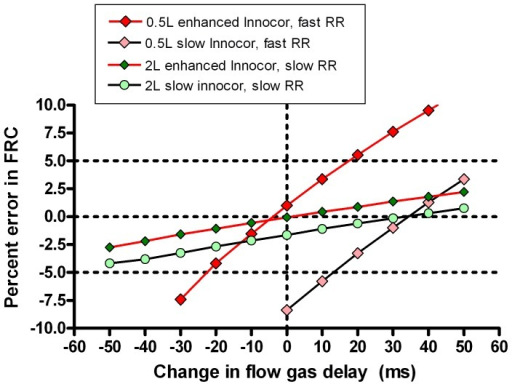 Effect of flow and gas signal misalignment on accuracy of lung volume calculation.Two lung model multiple breath washout scenarios are presented: small functional residual capacity (FRC) and rapid ventilation (red diamonds) and large FRC slow ventilation (green circles). Washouts were performed on a speeded system (red joining lines) or a standard system (black joining lines). Data points are means of at least 5 repeats. Horizontal dotted lines represent the 5% limits of acceptability for FRC determination; vertical dotted line represents the correct signal alignment. Slope of the graph is a measure of error sensitivity. FGD  =  Flow gas delay.