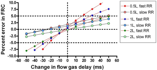Importance of accurate flow-gas signal alignment in different lung model scenarios.The effect of increasing ventilation rate (red joining lines) and signal alignment on accuracy of a lung model, generated using the speeded Innocor analyser. Slope of error versus signal misalignment was increased by smaller lung volumes and faster ventilation rates. Horizontal dotted lines represent the 5% limits of acceptability for functional residual capacity (FRC) determination; vertical dotted line represents the correct signal alignment. RR: respiratory rate, FGD: flow gas delay.