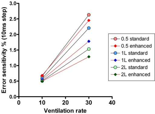 Error sensitivity of lung volume calculation.Error sensitivity of the two different Innocor systems (speeded with T90 = 88 ms, and slow with T90 = 154 ms) at two different lung model ventilation rates. Performances of the speeded system are joined by red lines, those of the slow system by black lines. Error sensitivity was defined as the % error in FRC that would be caused by a 10 ms (single sample step) mis-alignment in flow gas delay.