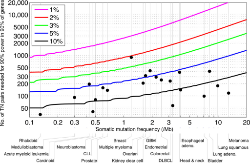 Number of samples needed to detect significantly mutated genes, as a function of a tumor type's median background mutation frequency of (x-axis) and a cancer gene's mutation rate above background (the various curves). Y-axis shows the number of samples needed to achieve 90% power for 90% of genes. Grey vertical lines indicate tumor type median background mutation frequencies. Black dots indicate sample sizes in the current study. For most tumor types, the current sample size is inadequate to reliably detect genes mutated at 5% or less above background. See also Supplementary Figure 9.