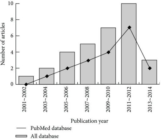 The distribution of topic-related literature in the electronic databases over the last decade.