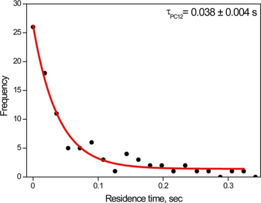Representative histogram of residence times of tau on microtubules in PC12 cells. The monoexponential fit is shown by a red line, and the time constant (dwell time) is indicated on top.