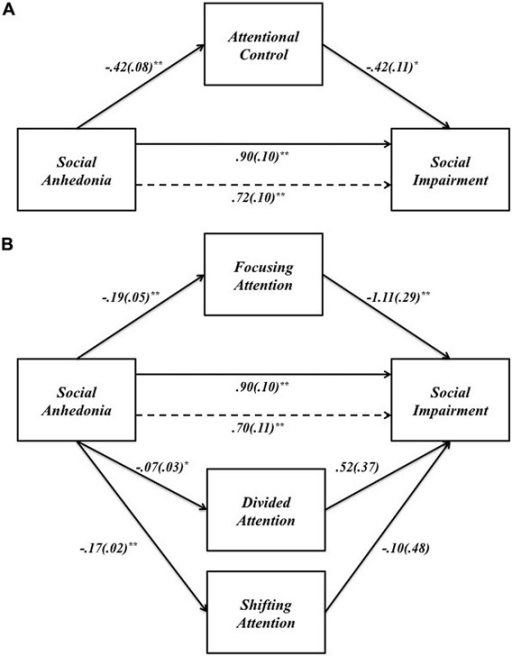 (A) The effect of SA on social impairment through attentional control. (B) The effect of SA on social impairment through the three components of attentional control: focusing, divided, and shifting attention. Unstandardized path coefficients (SE) shown for each path. *p < 0.05; **p < 0.001.
