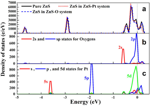 (a) Total and (b, c) partial density of states (DOSs) of ZnS, Pt modified ZnS (ZnS-Pt), and ZnO-dotted ZnS (ZnS-O) systems.