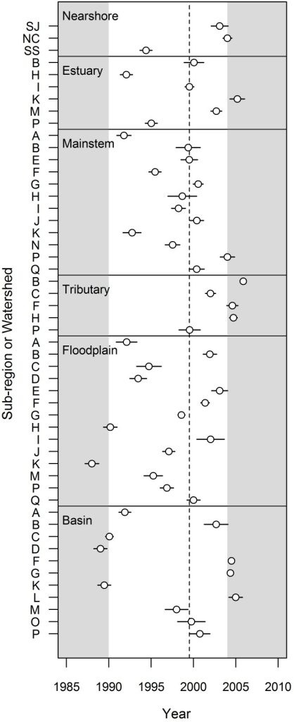 Breakpoint Estimates: Watershed Scale.Breakpoint estimates (open circles), standard errors (surrounding bars), and median value (dotted line) for six habitat areas, summarized at the watershed scale. Only those watersheds in which the segmented regression outperformed the simple regression (i.e., Δ AICc >4) are shown. Breakpoints within the tail ends of the time series (gray shaded areas) should be viewed with caution.