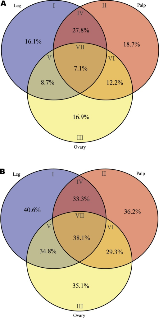 Distribution of specific interpro domains across tissues.Venn diagrams showing the percentage of specific interpro domains across tissues (the different Venn sections are indicated in roman numbers). Analysis conducted excluding HK and CEG encoding genes (2,364 transcripts with Interpro annotation over 5,390). (A) Signal peptide domain. (B) Transmembrane domain.