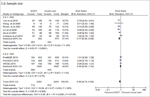 Forest plot of overall mortality. The study was stratified by number of sites, publication year. Risk ratio (RR) <1 favors EGDT. CI = confidence interval; M-H = Mantel-Haenszel