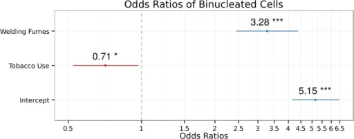 The estimated Odds Ratios of Binucleated Cells depending of the exposure to welding-fumes and tobacco use.BN ~ exposure + tobacco use + intercept. The error bars show the 95% confidence intervals of OR of each term. Intercept = 1.64; R2CS = 0.751; R2n = 0.792. Significance codes: 0 '***', 0.01 '*'.
