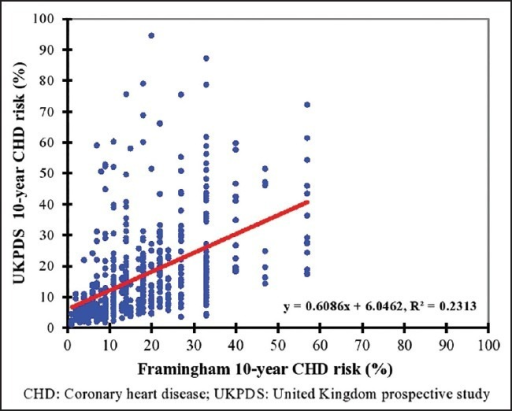 Scatter plot between 10-year CHD risks predicted by the Framingham and UKPDS risk functions