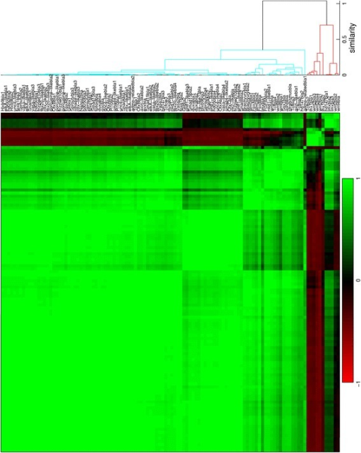 Hierarchical clustering of gene expression profiles in the blastula stage. Tcfcle3 is labeled as cleavage, but with a large blastocoel the sample is suitable for quantification. The dendrogram is cut off at a similarity (1 minus the correlation coefficient) of 0.7. For all clusterings, Pearson correlation is used as the distance metric and unweighted average is used for linking
