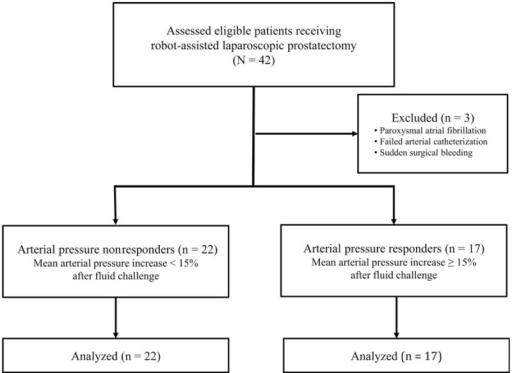 Study Flow Chart Arterial Pressure Nonresponders Were Open I
