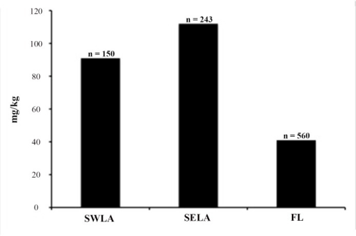 Comparative data of As concentrations among pentastomids from SWLA, SELA, and FL.Quantity of pentastomids analyzed from each region is shown (n =).
