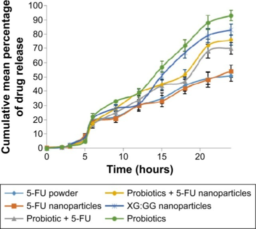 Dissolution study of 5-FU-loaded nanoparticles in cecum contents from the different treatment groups (all values are mean ± SEM; n=3).Notes: All values are mean ± SEM; n=3.Abbreviations: XG, xanthan gum; GG, guar gum; 5-FU, 5-fluorouracil; SEM, standard error of the mean.