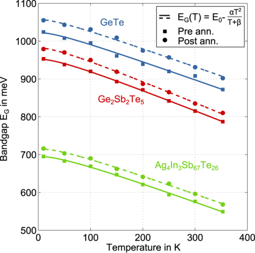 Temperature dependence of the optical bandgap of Ag4In3Sb67Te26, Ge2Sb2Te5 and GeTe before (squares) and after (dots) annealing at 353 K for 27 hours.Fits according to equation (1) by Varshni (see figure legend) show a transition from quadratic behaviour at low temperatures to linear behaviour at high temperatures. The resulting parameters for all fits are listed in Table 1.