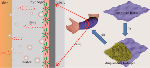 Schematic diagram of hydrogel functionalized fabric with dual-functions; (i) to coat drug-loading hydrogel onto the fabric; (ii) to apply the hydrogel coated fabric to the skin of a patient; and (iii) to show how the coated fabric works with moisture and drug diffusion across the skin.