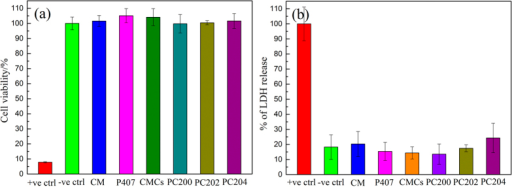 In vitro cytotoxicity of different formulations of P407/CMCs composite hydrogel against EpiDerm, (a) MTT assay and (b) LDH assay.