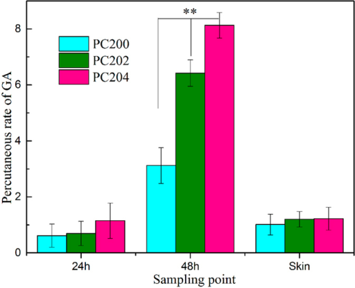 Cumulative release of CM permeated through porcine ear skin following topical application (n = 3, mean values ± SD, **p < 0.01), drug loading of the three formulations was 50%.